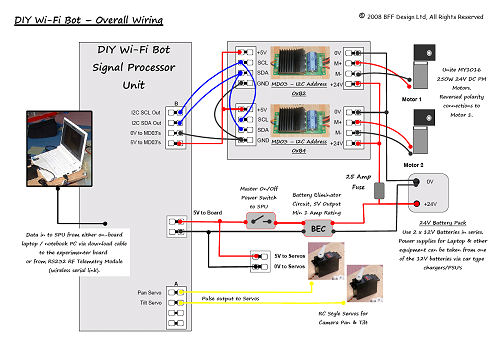 Diy Wi-fi Network Robot